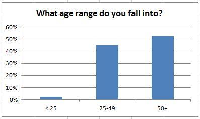 What age range