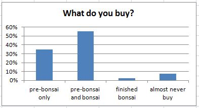 What do you buy