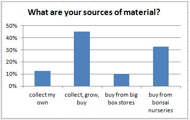 What are your sources of material