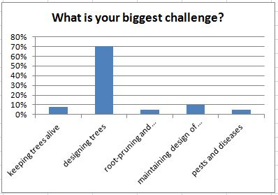 What is your biggest challenge